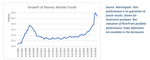 Growth of Money Market Funds
