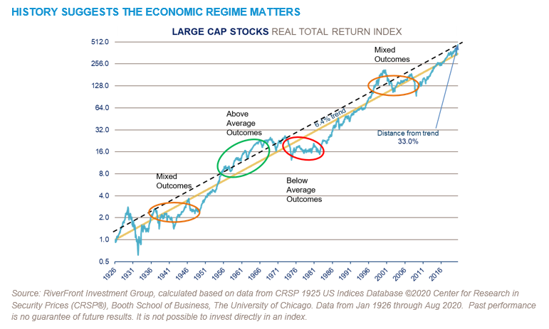 History Suggests The Economic Regime Matters