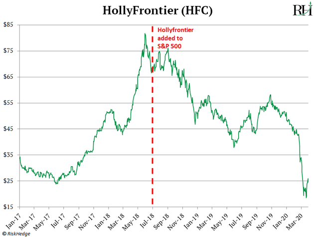 HollyFrontier (HFC)