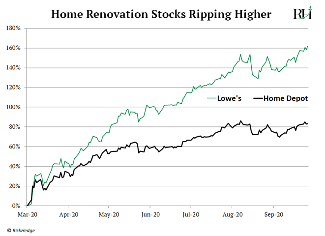 Home Renovation Stocks Ripping Higher