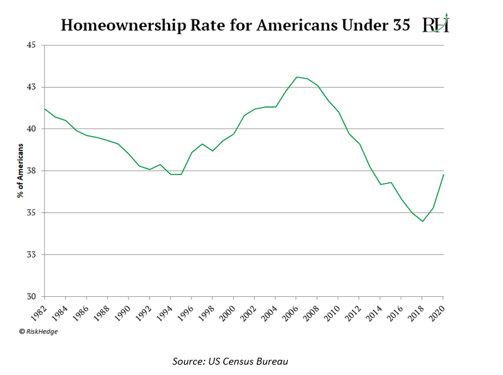 Homeownership Rates for Americans Under 35
