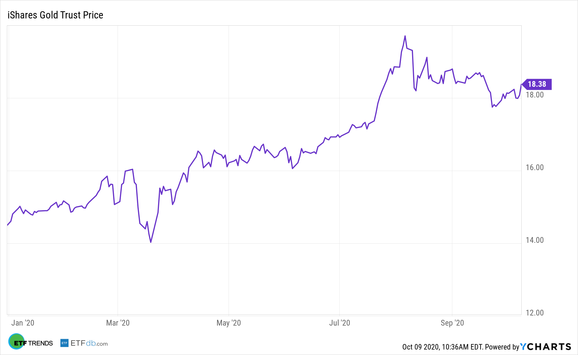 IAU Gold Stock Y Charts