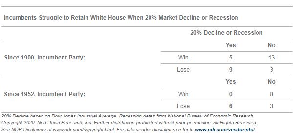 Incumbents Struggle to Retain White House