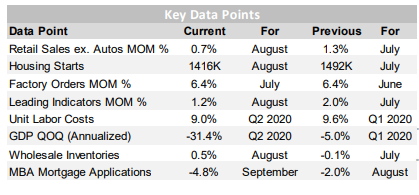 Key Data Points