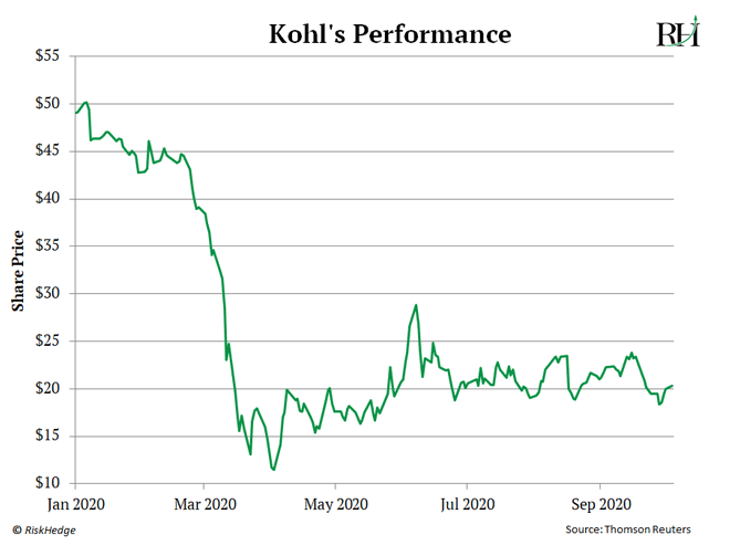 Kohl's Performance