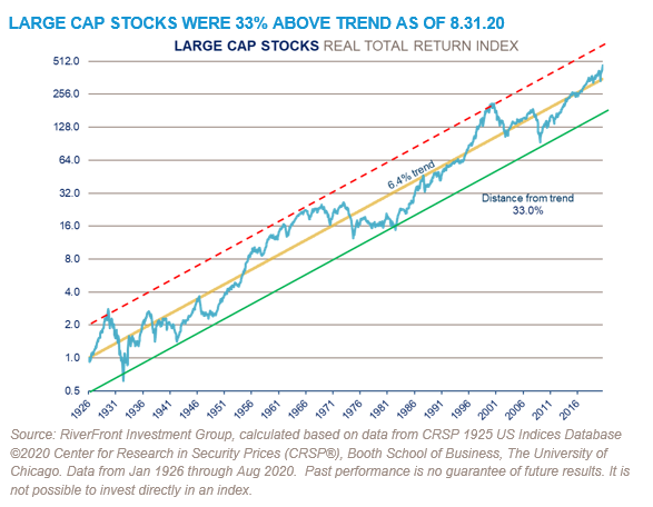Large Cap Stocks Were 33% Above Trend