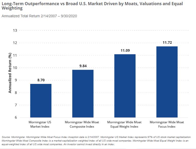 Long-Term Outperformance