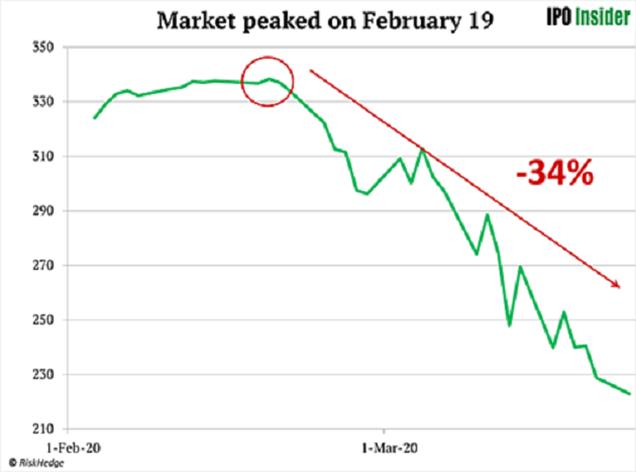 The Market Peaked on February 19