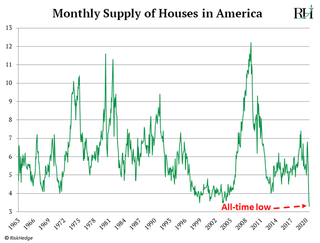 Monthly Supply of Houses in America