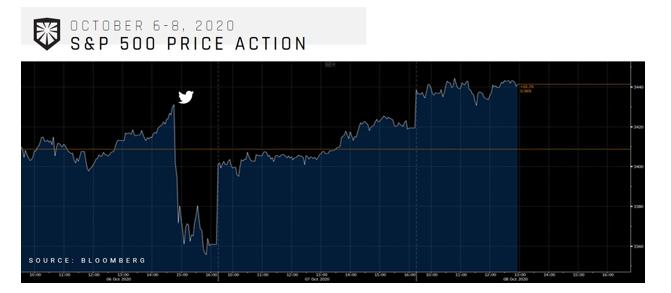 Oct 6 -8 S&P 500 Price