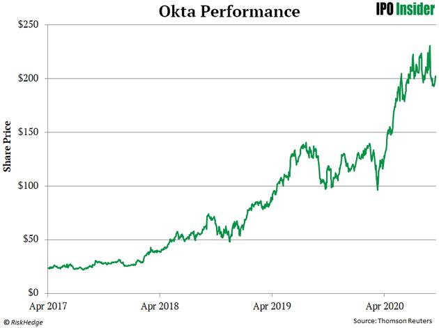 Okta Performance