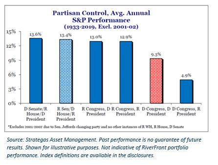 Partisan Control