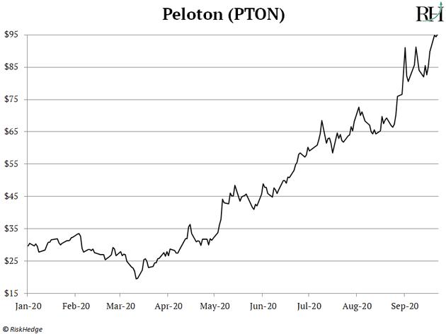 Peloton (PTON)
