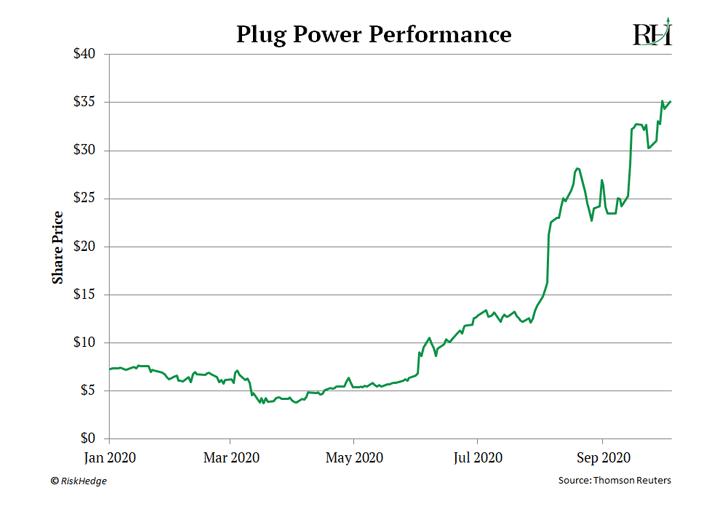 Plug Power Performance