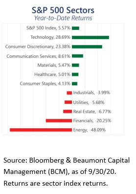 S&P 500 Sector YTD Returns