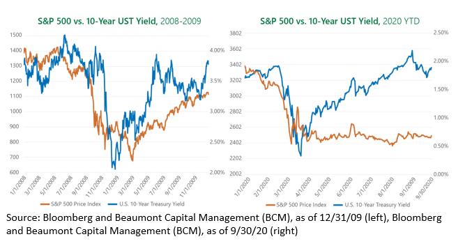 S&P 500 vs. 10-Year UST Yield