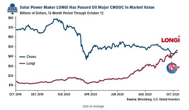 Solar Power Maker LONGi Has Passed Oil Major CNOOC in Market Value