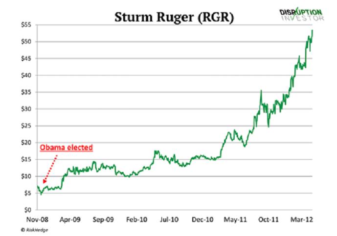 Sturm Ruger (RGR)