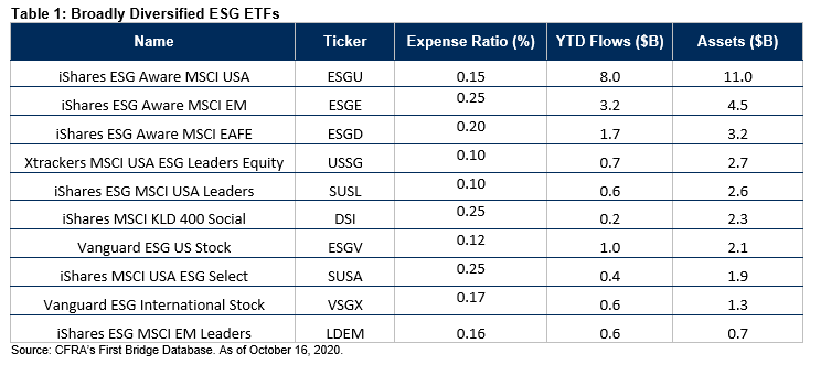 Table 1 Broadly Diversified ESG ETFs