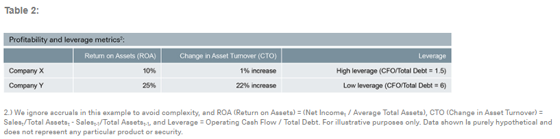 Table 2 Factor Investing
