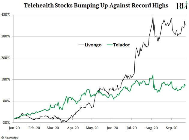 Telehealth Stocks Bumping Up Against Record Highs