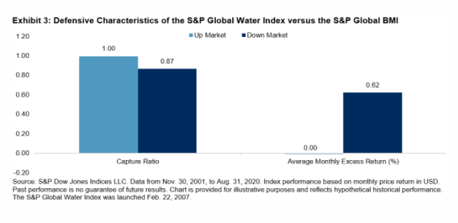 The Case For Investing In Water 3