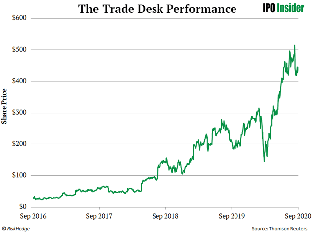 The Trade Desk Performance