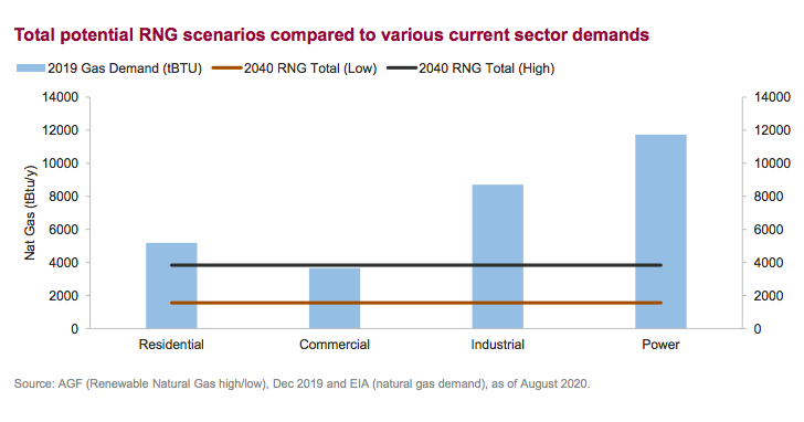 Total potential RNG scenarios compared to various current sector demands