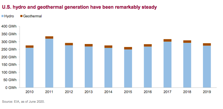 U.S. hydro and geothermal generation have been remarkably steady