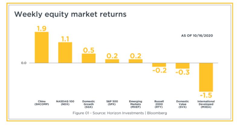 Weekly Equity Market Returns