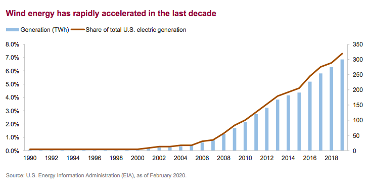 Wind energy has rapidly accelerated in the last decade