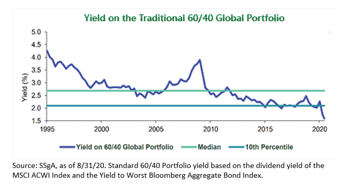 Yield on Traditional 60 40 Global Portfolio
