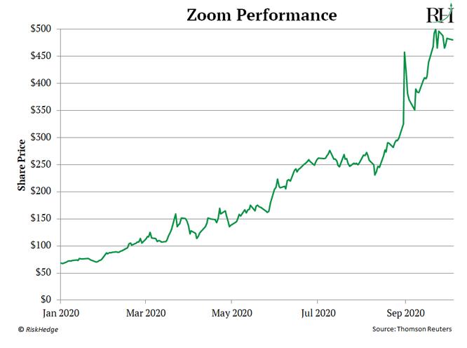 Zoom Performance