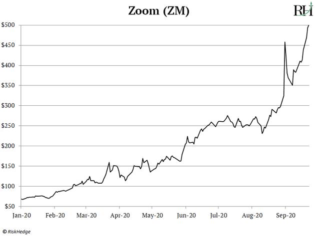 Zoom (ZM)