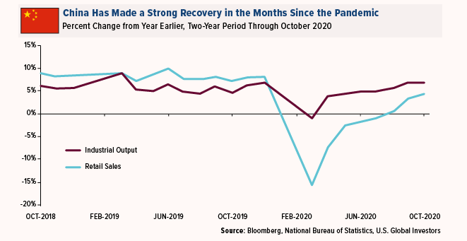 China Has Made a Strong Recovery