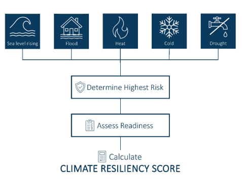 Climate Resiliency Score