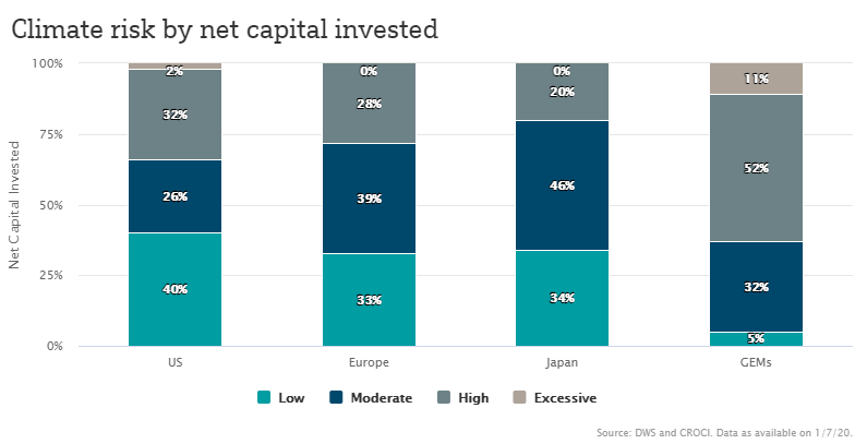 Climate risk by net capital invested