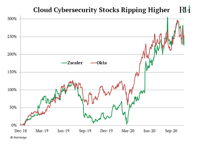 Cloud Cybersecurity Stocks Ripping Higher