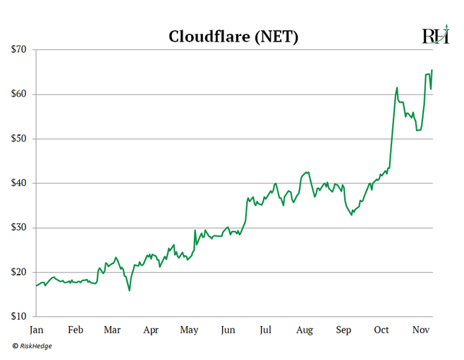 Cloudfare (NET)