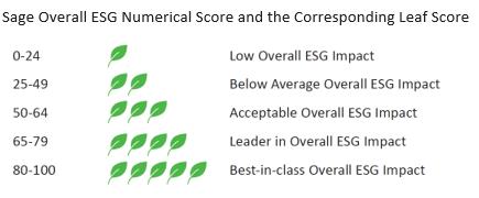 ESG and Leaf Score