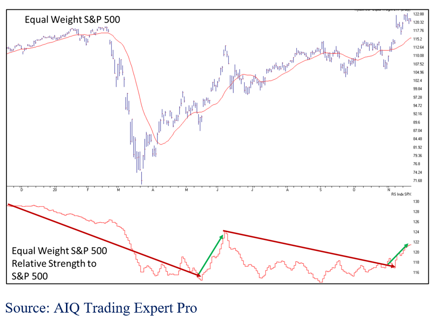 Equal Weight S&P 500