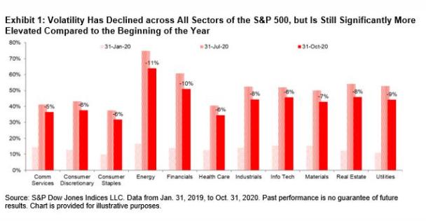 Exhibit 1 Volatility Has Declined