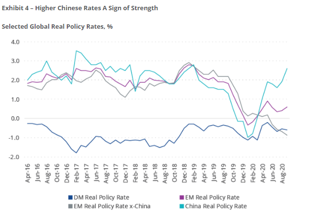 Exhibit 4 Higher Chinese Rates