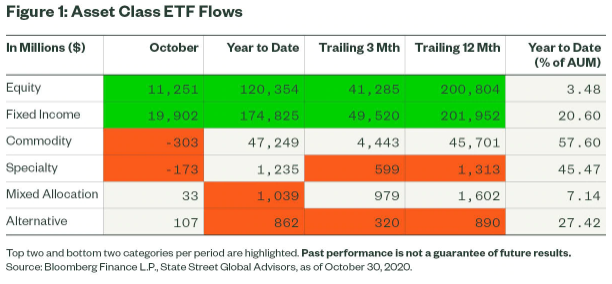 Figure 1 Asset Class ETF Flows