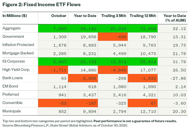 Figure 2 Fixed Income ETF Flows