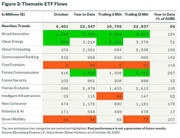 Figure 3 Thematic ETF Flows