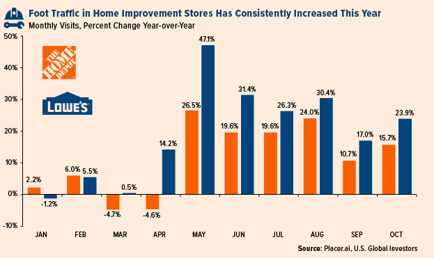 Foot Traffic in Home Improvment Stores