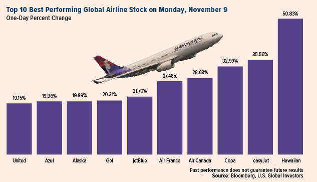 Global Airline Stock