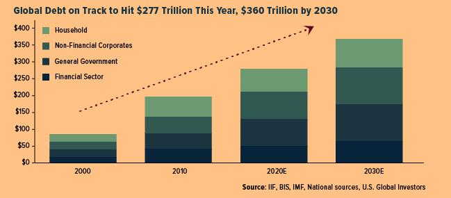 Global Debt On Track