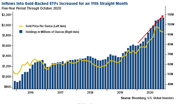 Inflows Into Gold-Backed ETFs
